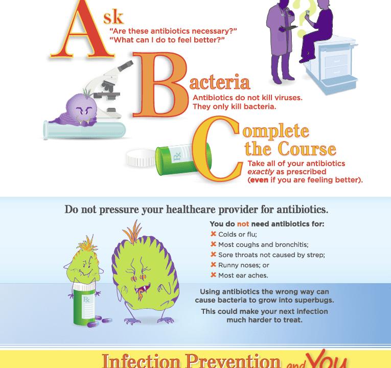 ABC's of Antibiotics